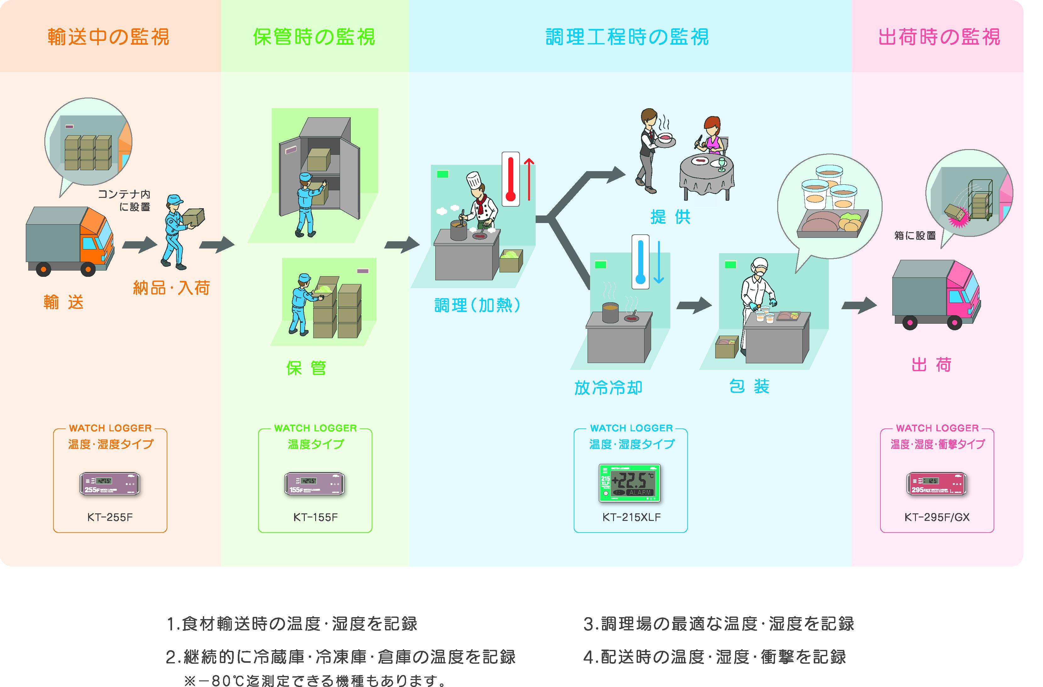 HACCPの説明
